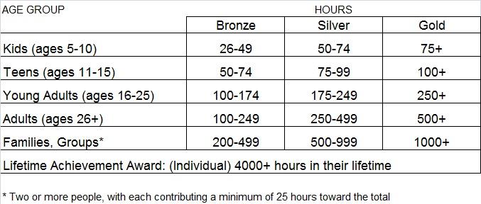 PVSA Hours Table