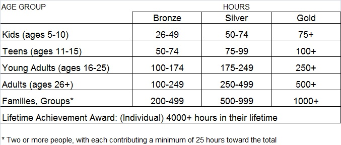 PVSA Hours Table